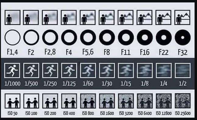 Setting ISO Kamera